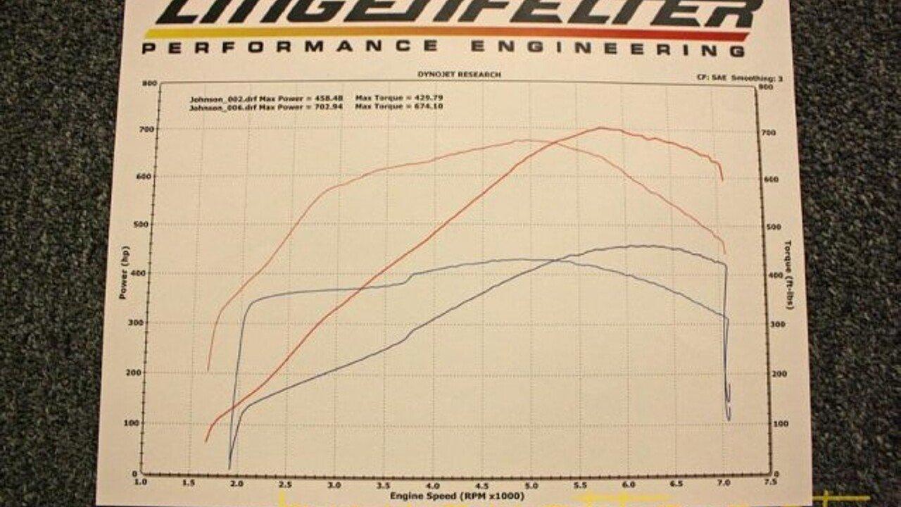 ... 2008 Chevrolet Corvette Z06 Coupe for sale 101035812 ...